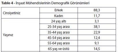 İnşaat Mühendislerinin Demografik Görünümleri